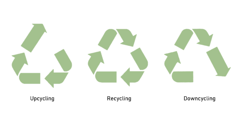 Upcycling recycling downcycling